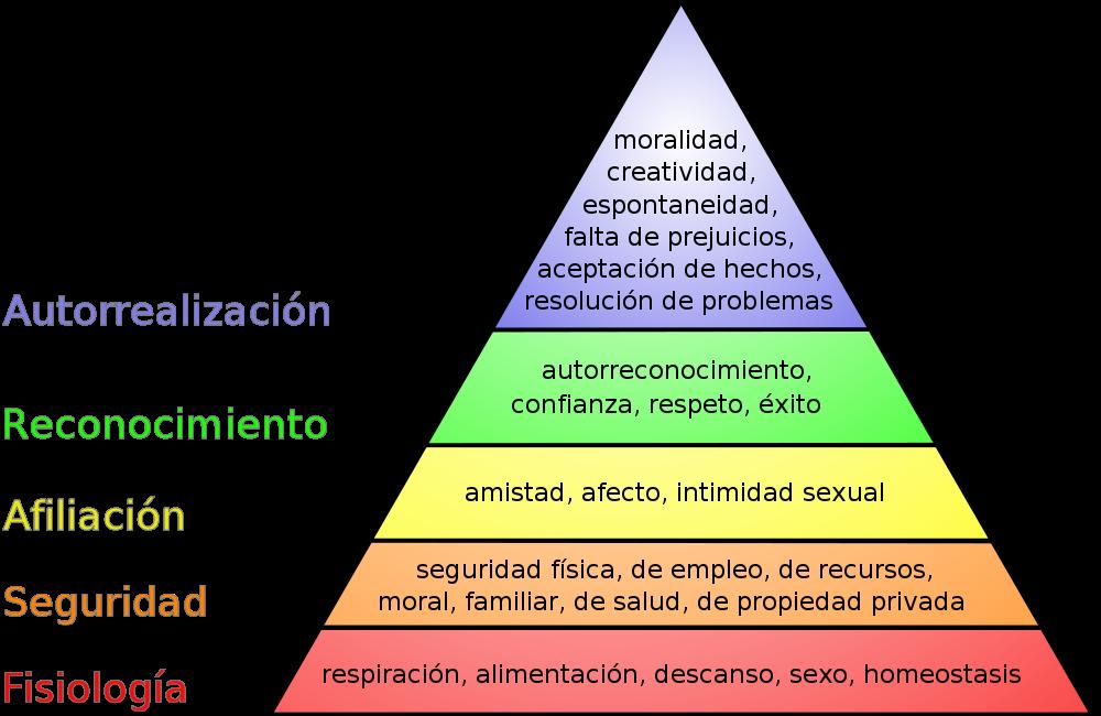 importancia-identificar-tus-necesidades