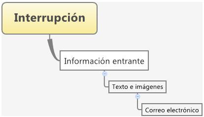 arbol-propiedades-correo-electronico