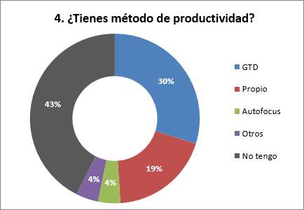 distribución, metodos de productividad