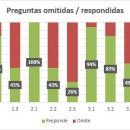 El 43% de los lectores no usa ningún método de productividad (resultados)