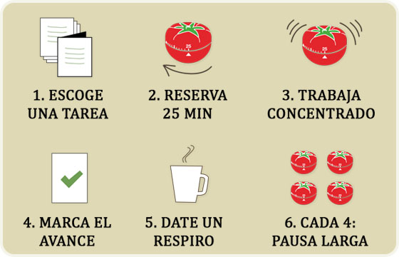 Tecnica pomodoro, iago fraga