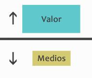 valor y medios, administracion del tiempo